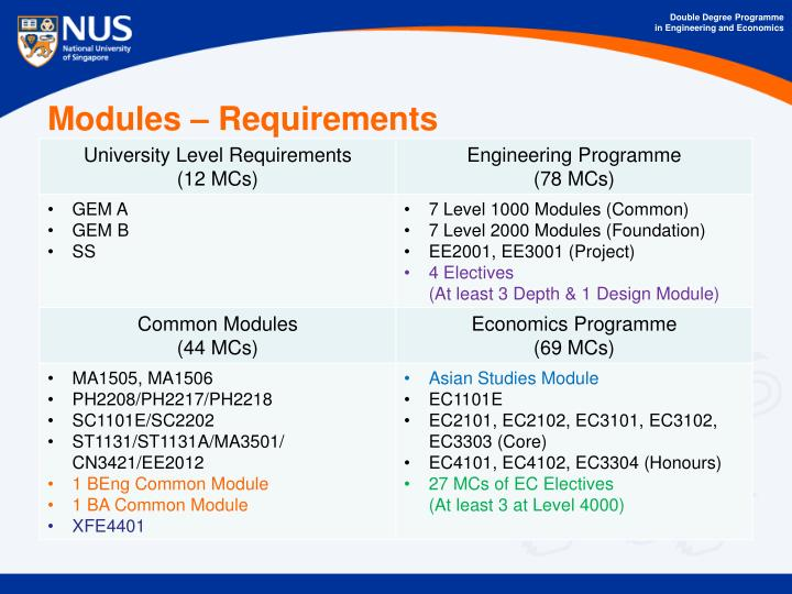 Modules requirements