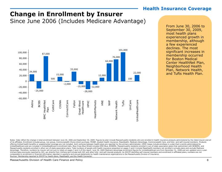 Ppt - Health Care In Massachusetts Key Indicators -3547