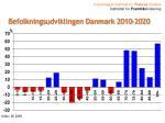 befolkningsudviklingen danmark 2010 2020