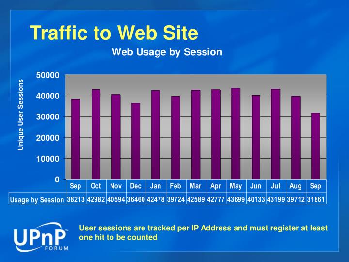 Traffic to Web Site