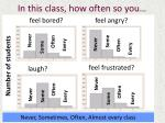 in this class how often so you