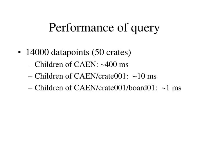 Performance of query