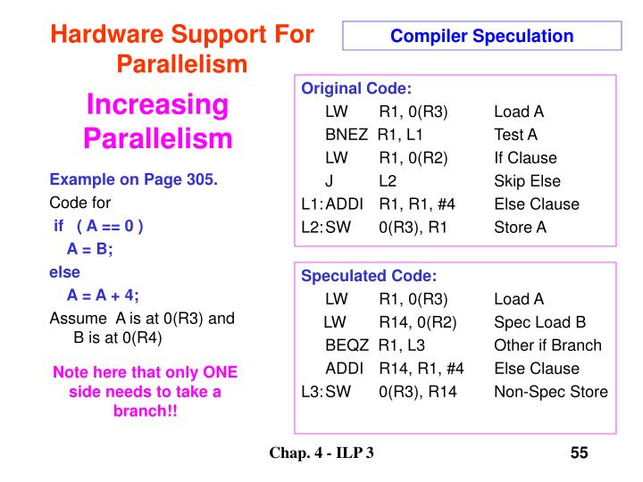 Compiler Speculation
