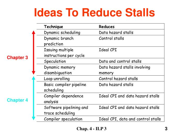 Ideas to reduce stalls