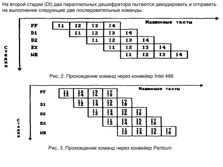 На второй стадии (Dl) два параллельных дешифратора пытаются декодировать и отправить на выполнение следующие две последовательные команды.