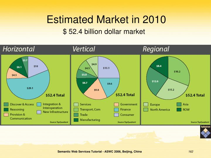 Estimated Market in 2010