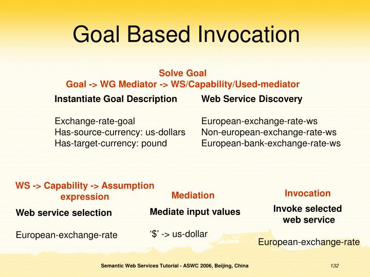 Goal Based Invocation