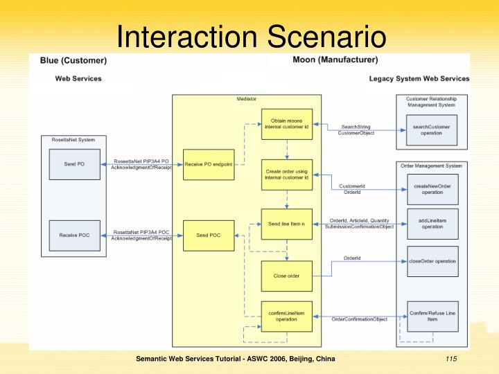 Interaction Scenario