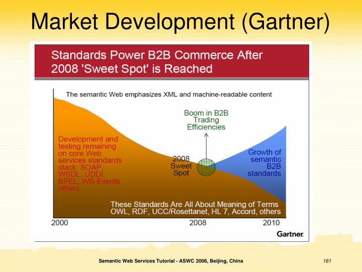 Market Development (Gartner)