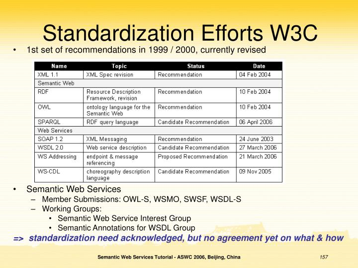 Standardization Efforts W3C